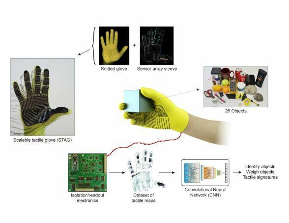 Los guantes del MIT permiten a los robots tener tacto